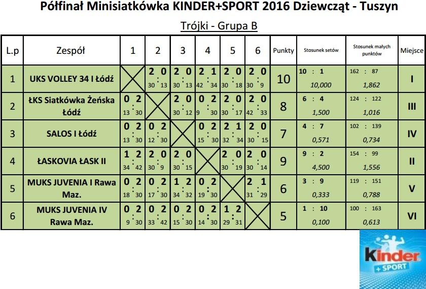 minisiatkowkapolfinal2016