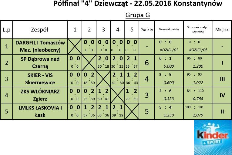 kinderki2016polfinal4wyniki